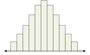 normal histogram
